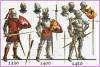 Evolución de las armadura de 1330 a 1450